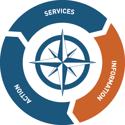 Diagram showing what the Wisconsin Global Navigation Network provides company: Action, Services, and Information